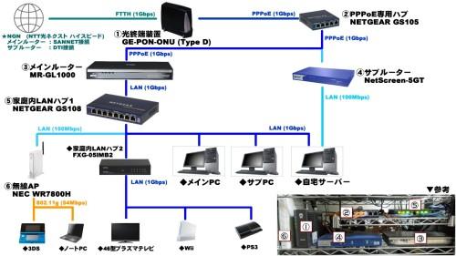 現在のネットワーク構成