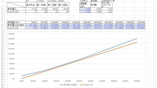 東京電力とLooopでんきの比較