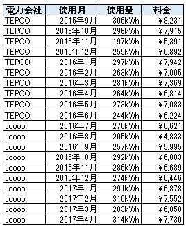 電気使用量と請求額